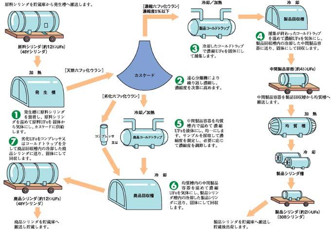 ウラン濃縮工程図