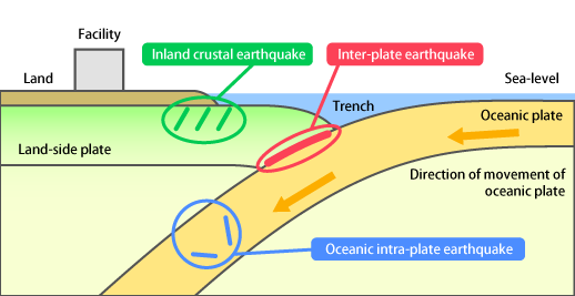 What is Design-basis Earthquake Ground Motion?