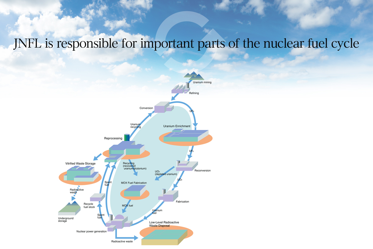 JNFL is responsible for some parts of the nuclear fuel cycle
