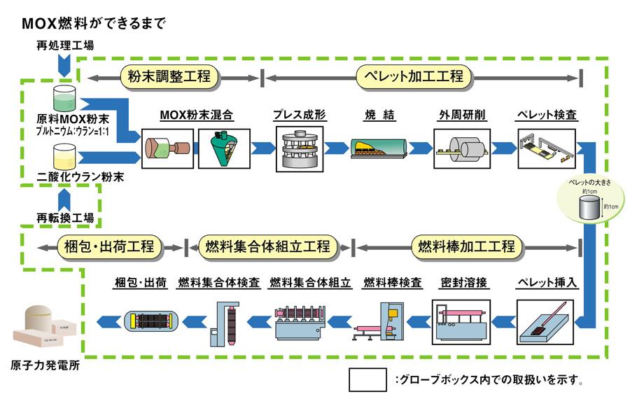 MOX燃料工場での工程