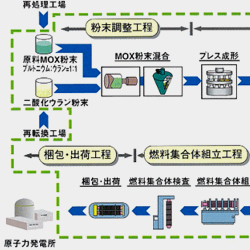 MOX燃料加工事業のあゆみ