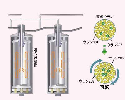 ウラン採掘から発電までの流れ